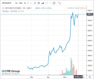 Expiration of Bitcoin CME futures generate volatility in the markets