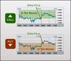 Itm financial binary options signals