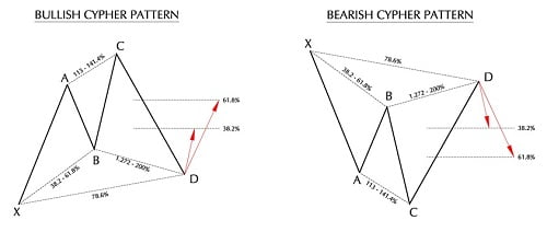 Bullish and Bearish Cypher patterns
