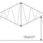 Diamond Reversal Chart Pattern