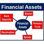 Financial Assets - What is an asset?
