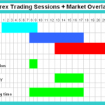 The best days to trade in the Forex Market