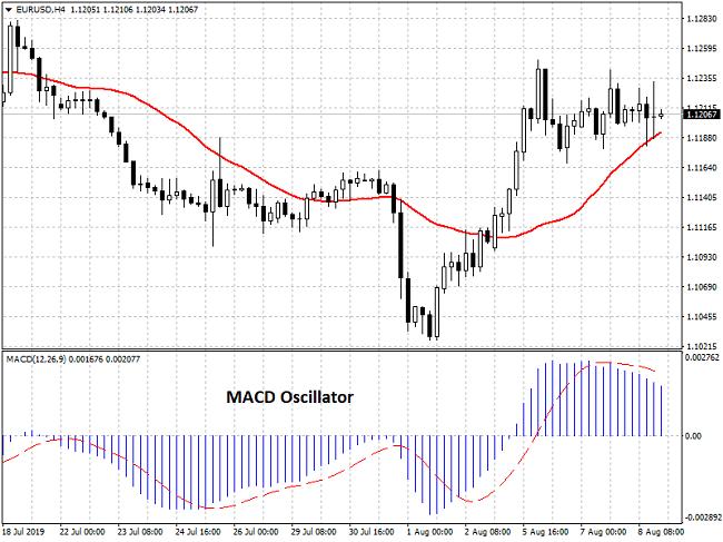 MACD indicator example