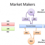Market Makers Brokers