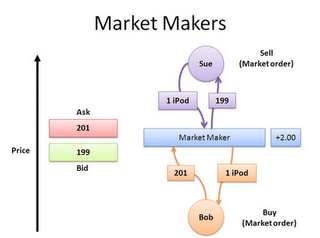MArket maker brokers
