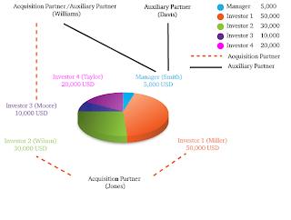 Description of HotForex PAMM accounts