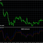 The QQE (Quantitative Qualitative Estimation) Technical Indicator