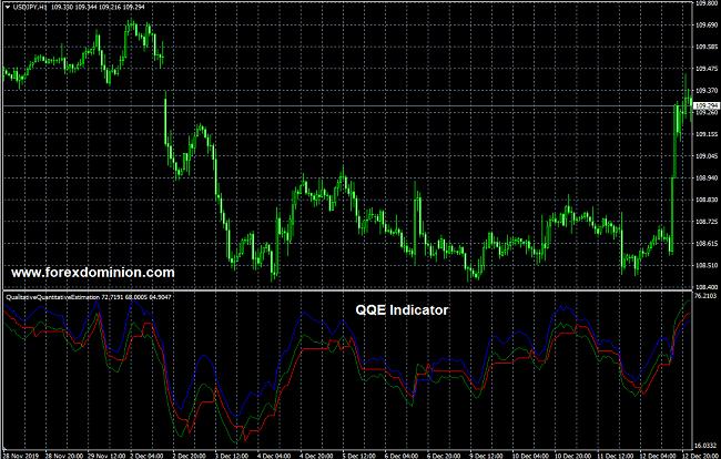 QQE indicator for MT$