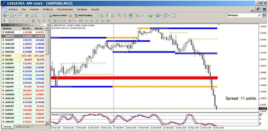 Trading strategy with support and resistance