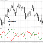 Vortex indicator for Metatrader 4