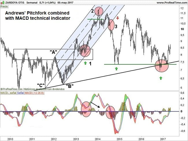 Technical indicators applied with Andrews Pitchfork