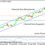 What is a bullish trend channel?