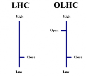 Bar charts types