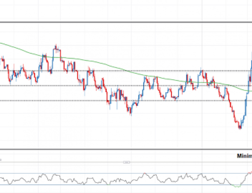 EUR/USD Bullish Momentum Ends After Collision with Resistance Confluence Zone