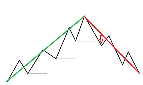 Example of bearish pivot