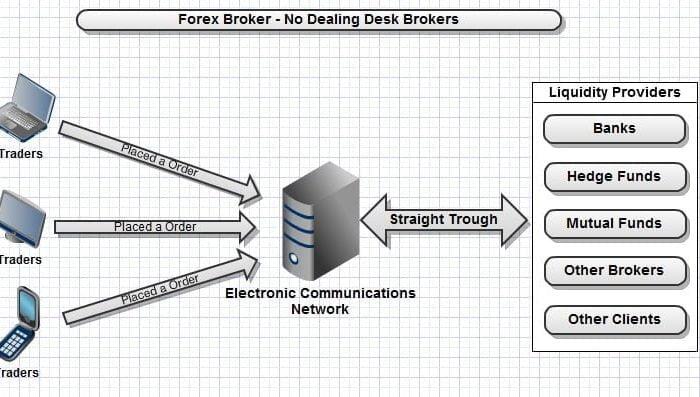 STP brokers