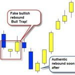 Bull Trap and Bear Trap - Traps in the markets