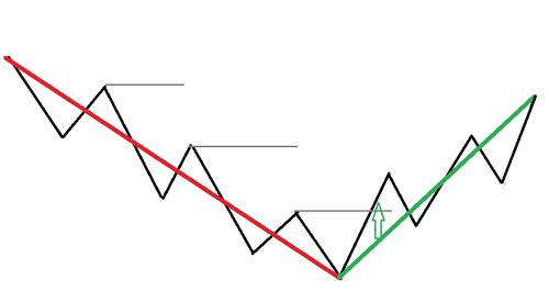 Bullish market pivot