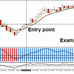 Trading system for MT4 with RAVI FX Fisher and Market Guru indicators