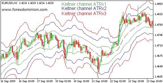 Keltner channels calculation