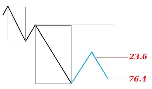 Example of contractive scenario