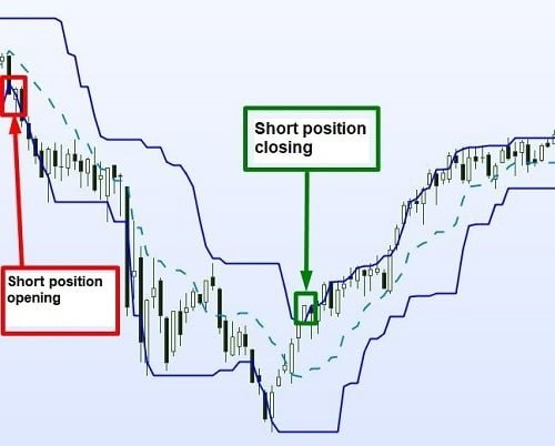 Short position with Donchian channel