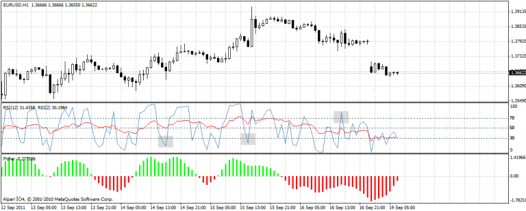 Double RSI trading signals