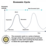 Economic Cycle - Concept and Definition