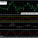 Trading system with stochastic oscillator and CCI indicator