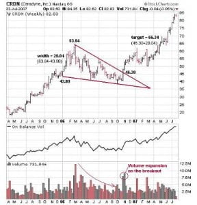 Real example of a Falling Wedge