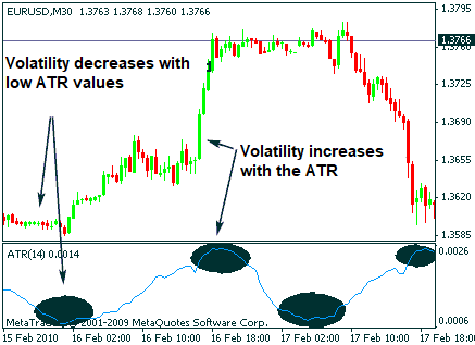 Real example ATR indicator