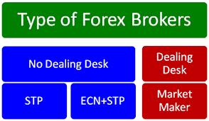 Forex brokers directory