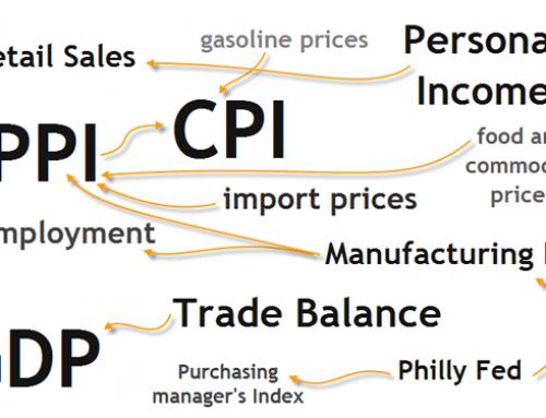 Major Economic Indicators for Switzerland and the Swiss Franc (CHF)