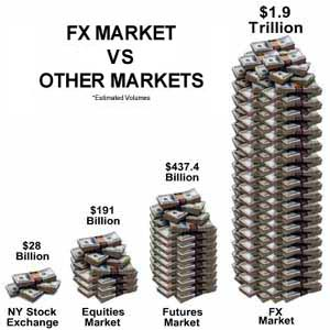 Forex market description