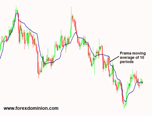 FRAMA Moving Average Indicator For Metatrader
