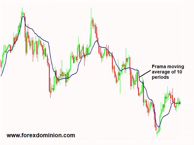 FRAMA indicator for MT4