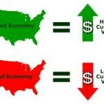 Effects of Macroeconomic Events in the Forex Market