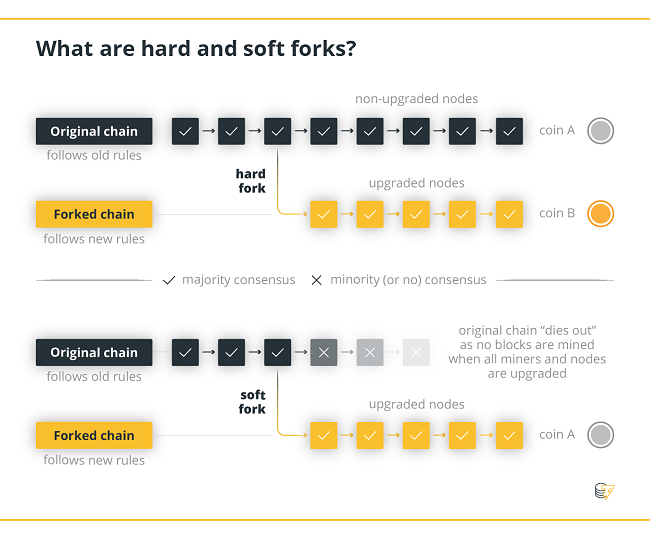 Blockchain hard fork and soft fork