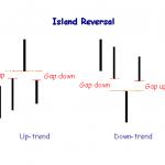Island Reversal Price Pattern