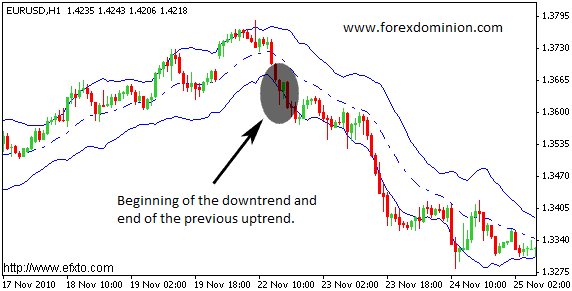 Keltner channel used to analyse bearish trends