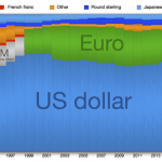 Reserve Currency - Definition and Concept