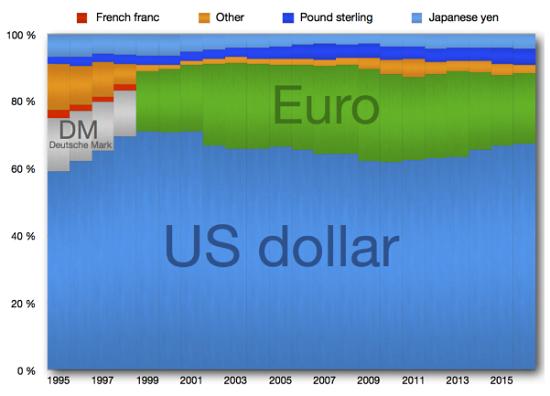 Reserve currencies examples