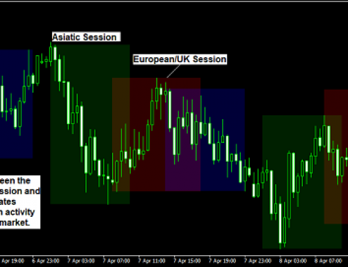 Forex Market Session Indicator for Metatrader 4