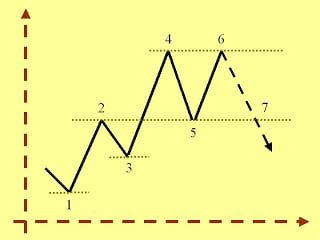 Support and resistance lines in a lateral market