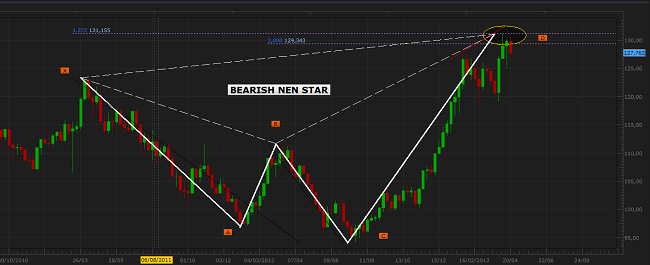 Nen Star pattern example