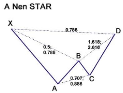 Nen Star harmonic pattern