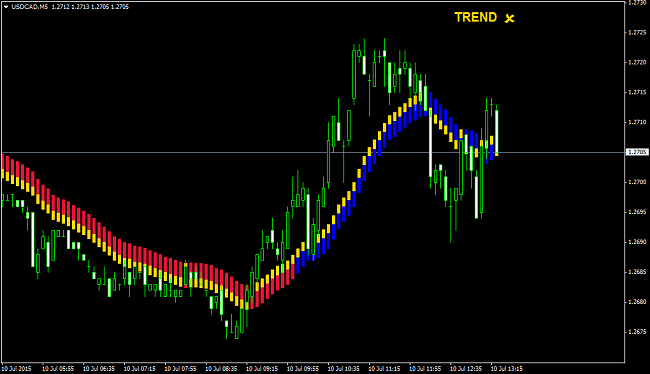 neutral trading signal