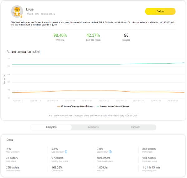 Tigerwit performance statistics