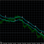 Channel breakout system with retracement for Forex