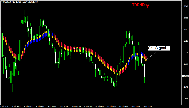 Sell signal with the ProEMAGain trading system